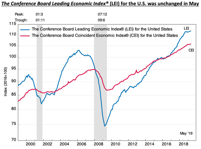 Leading Economic Index for May