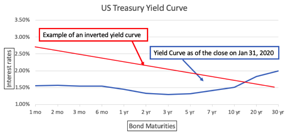 February 2020 Yield Curve