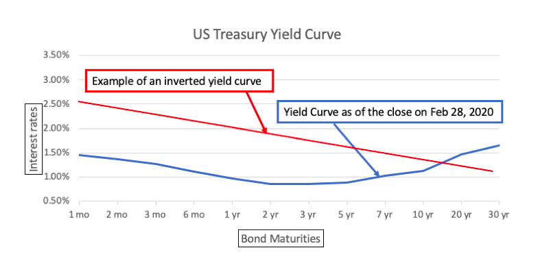 March 2020 U.S. Treasury Yield Curve
