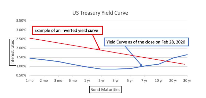 March 2020 U.S. Treasury Yield Curve