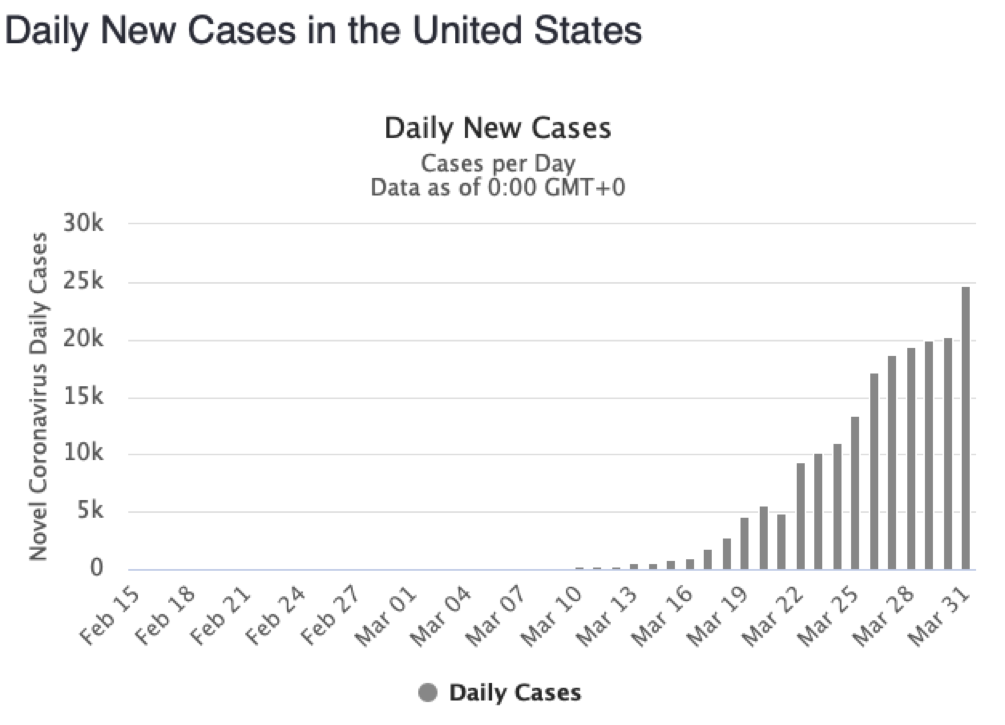 daily new COVID-19 cases in the U.S.