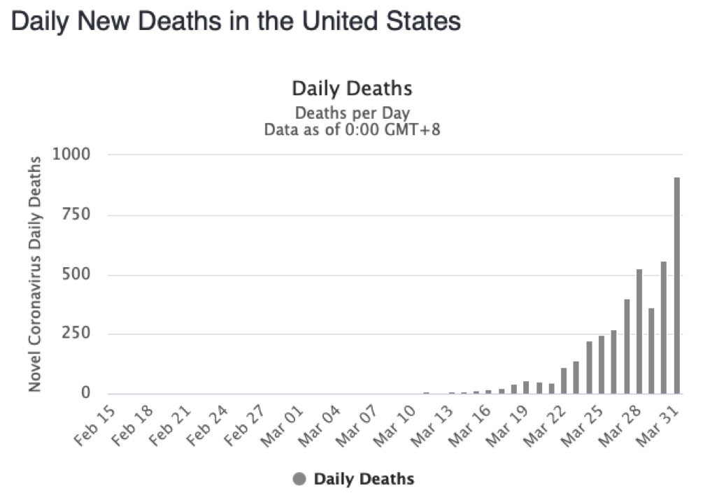daily new COVID-19 deaths in the U.S.