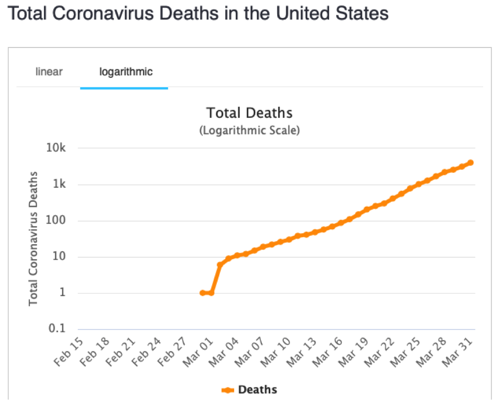 total COVID-19 deaths in the U.S.