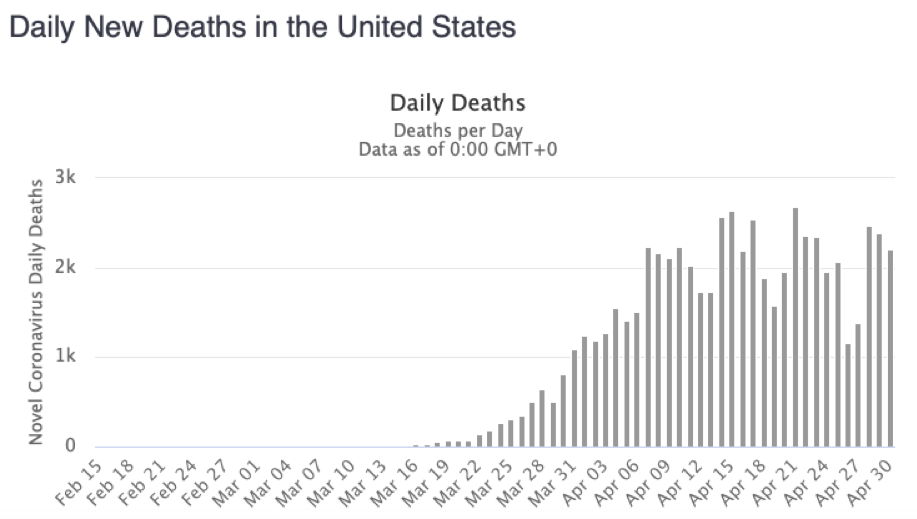 Daily U.S. COVID-19 Deaths - May