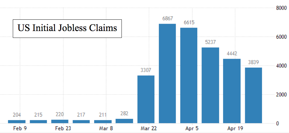 U.S. Initial Jobless Claims: May 2020