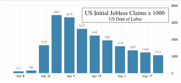 U.S. Initial Jobless Claims x 1,000