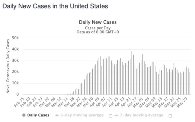 Daily U.S. Cases - June