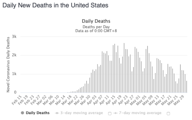 Daily U.S. Deaths - June