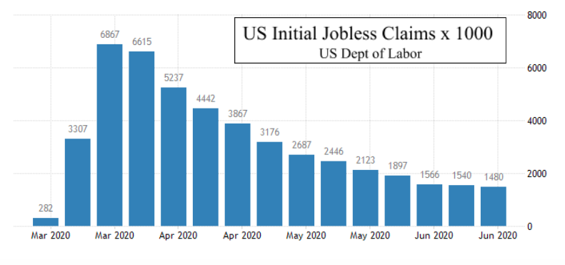 July - U.S. Initial Jobless Claims x 1,000