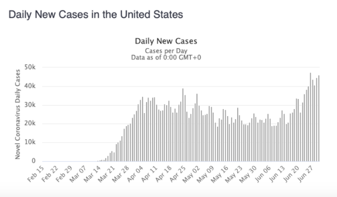 Daily U.S. Cases - July