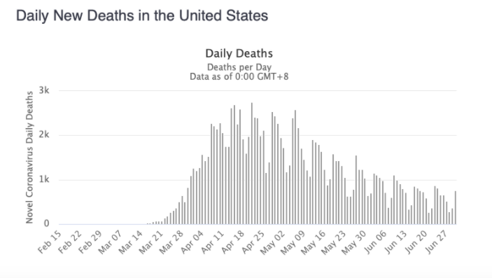 Daily U.S. Deaths - July