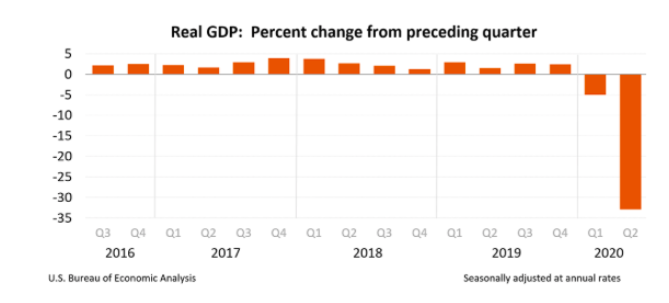 Real GDP August 2020