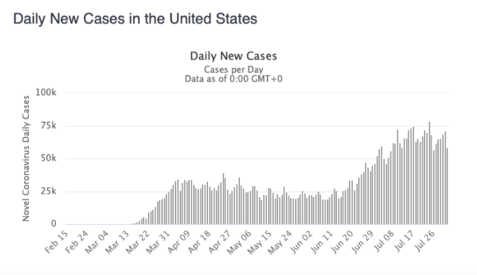 Daily U.S. Cases - August
