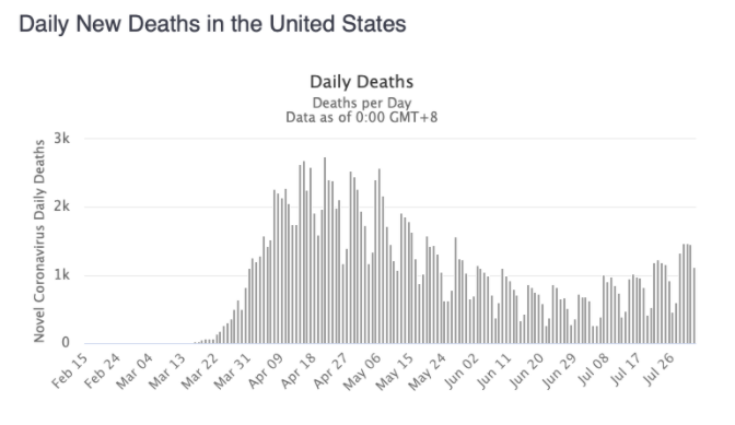 Daily U.S. Deaths - August