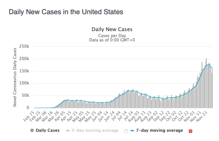 December's Daily New COVID-19 Cases in the U.S.
