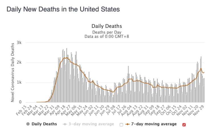 December's Daily New COVID-19 Deaths in the U.S.