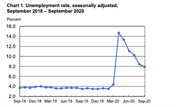 November 2020 unemployment rate