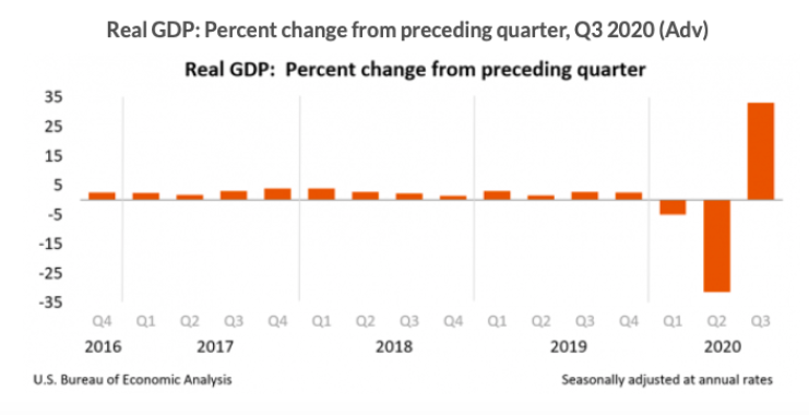 2020 Q3 Real GDP