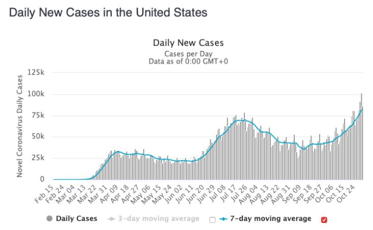 November's Daily New Coronavirus Cases in the U.S.