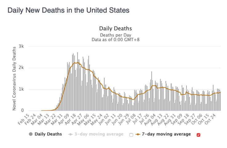 November's Daily New Coronavirus Deaths in the U.S.
