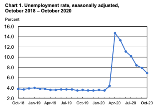 October unemployment rate, seasonally adjusted