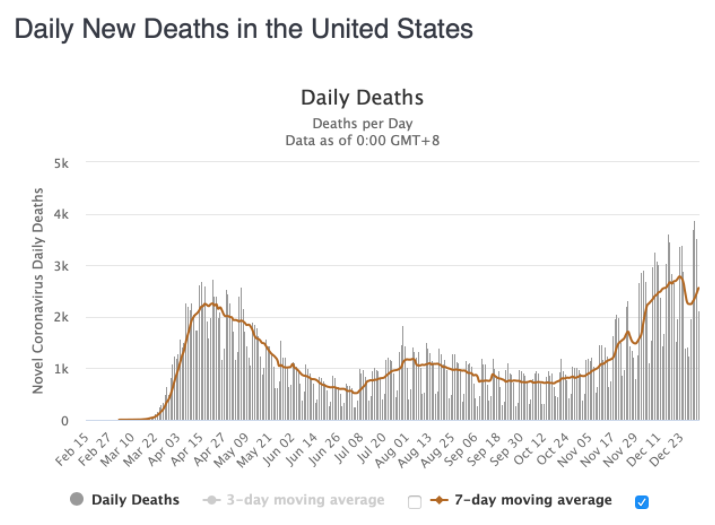 January's COVID-19 Daily Deaths in the U.S.