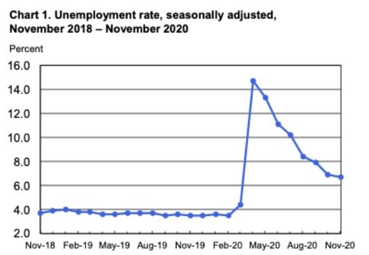 Nov 2020 unemployment rate